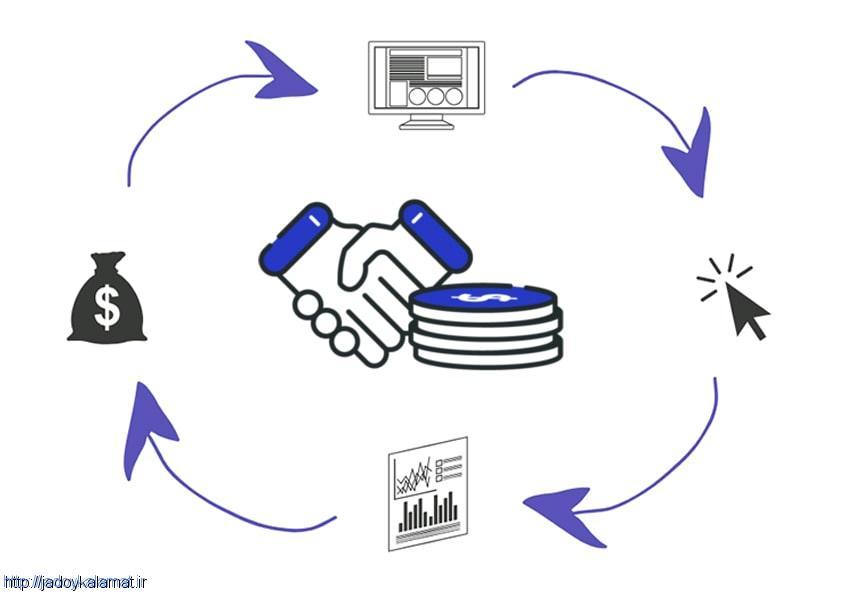 سایت های موفق همکاری در فروش ایرانی