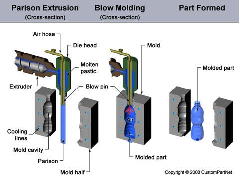 دانلود قالب گیری بادی از رشته مهندسی مکاینک - نصب و تعمیر